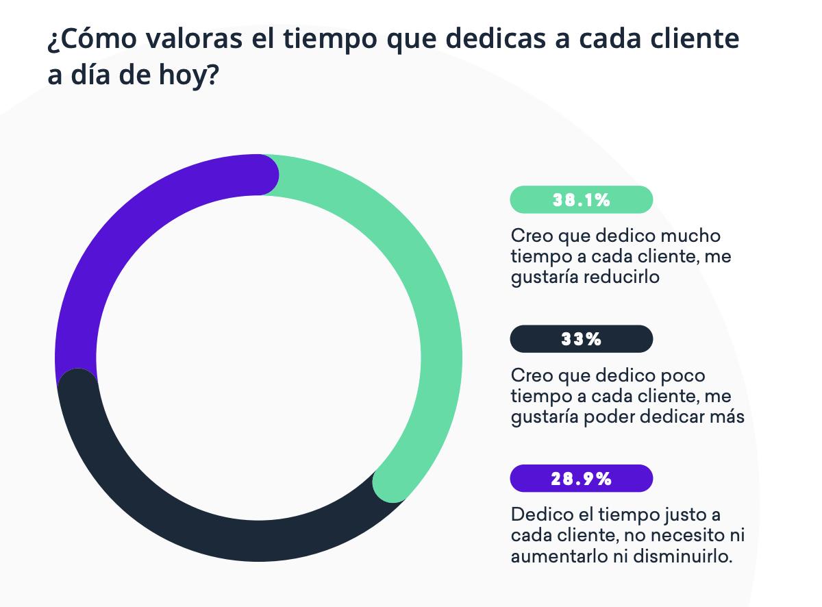 El 71% de los asesores admite no ser eficiente en la gestión de sus clientes