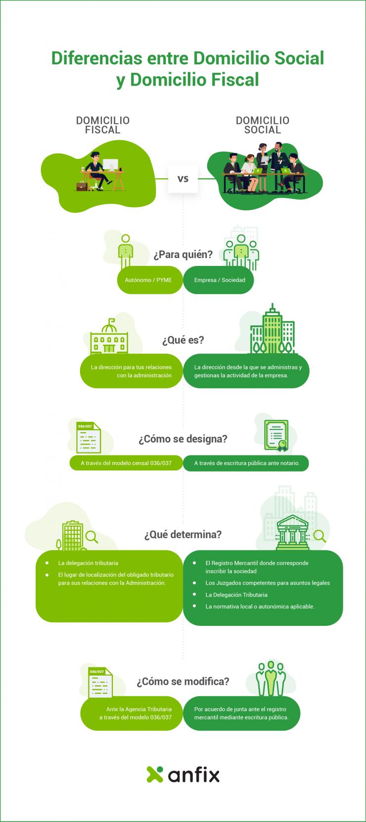 infografia domicilio fiscal y social