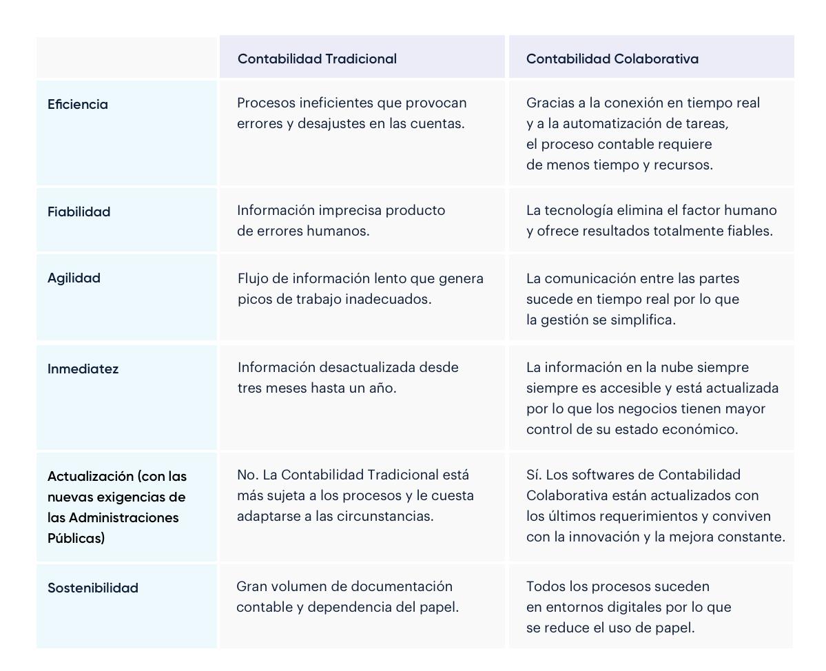 Contabilidad Tradicional vs. Contabilidad Colaborativa