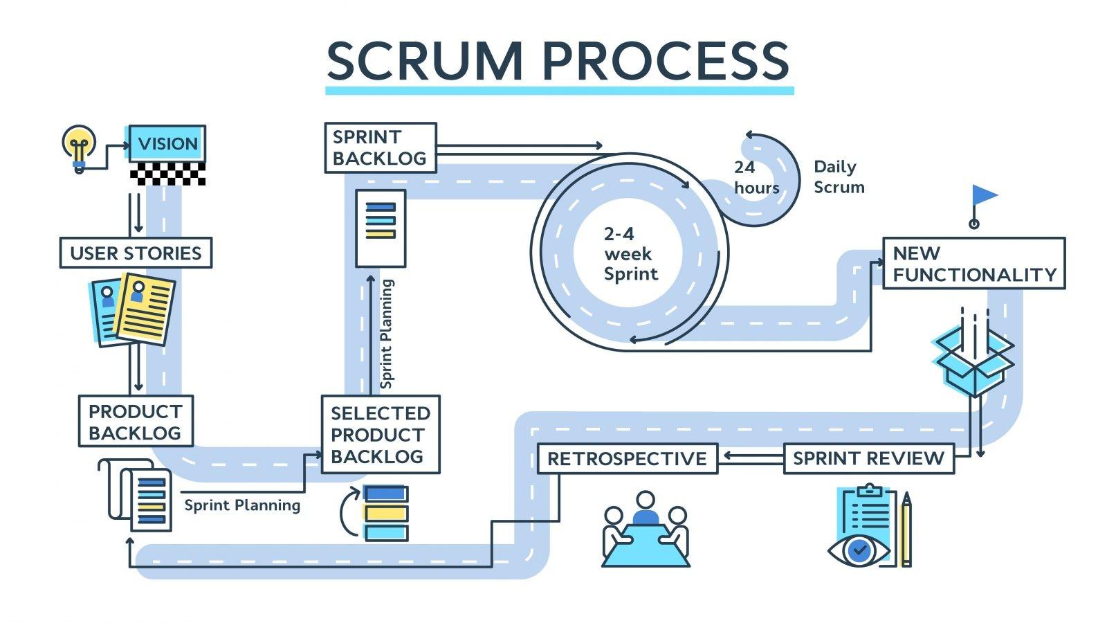 ¿Qué es la metodología SCRUM y por qué deberías aplicarla en la gestión de tus proyectos?