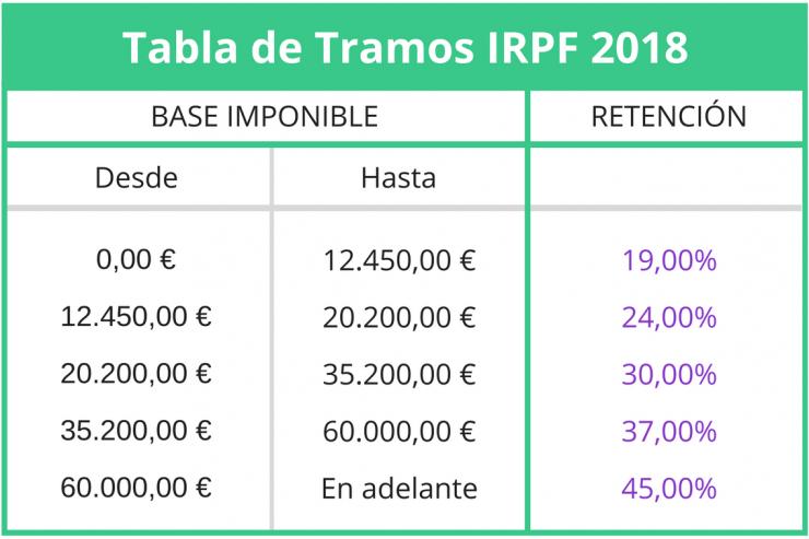 Tramos de IRPF 2018: tabla